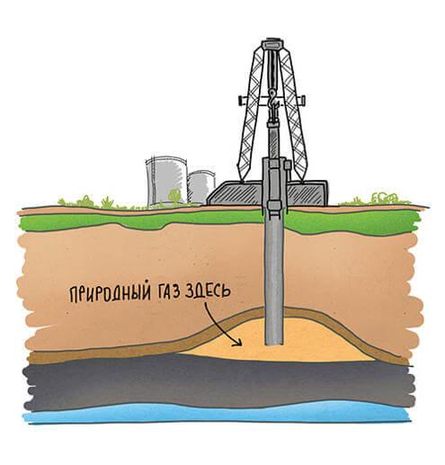 россия по добыче природного газа занимает
